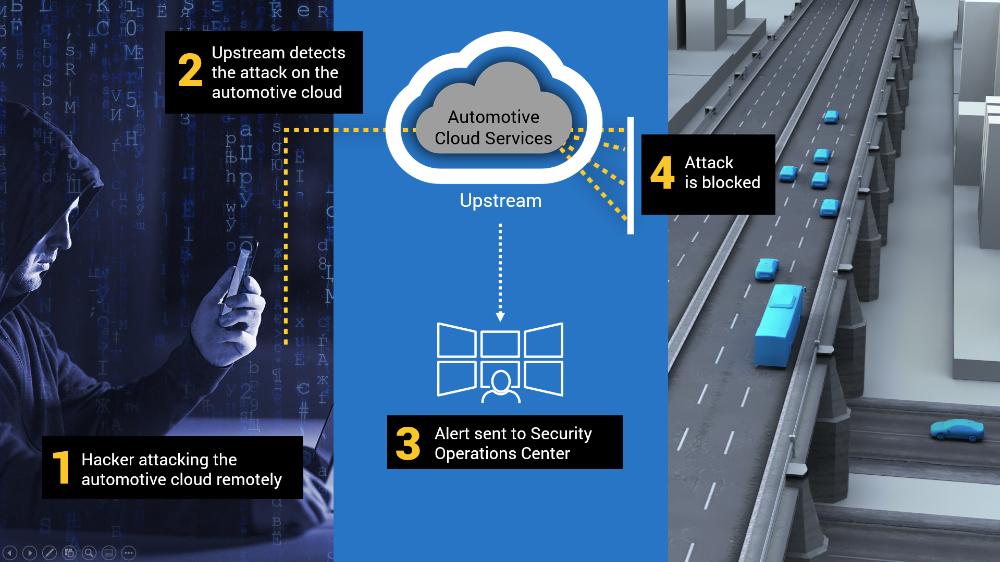 Renault, Volvo, Hyundai ja teised panustavad koos autode küberturvalisusesse